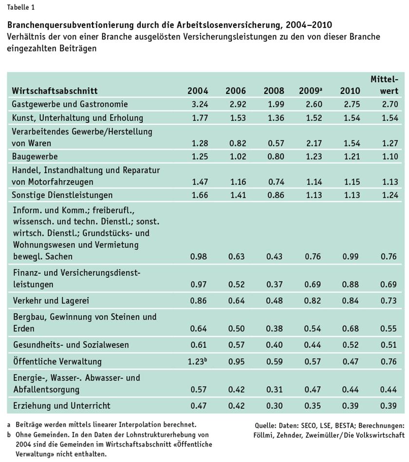 Foellmi_Tabelle1
