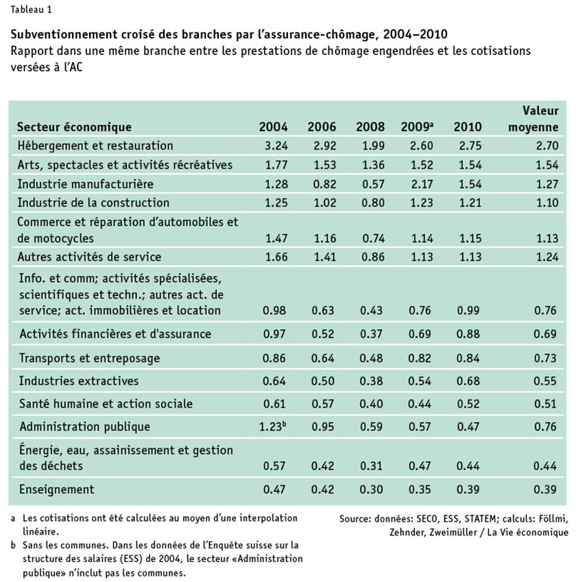 Foellmi_Tabelle1_FR