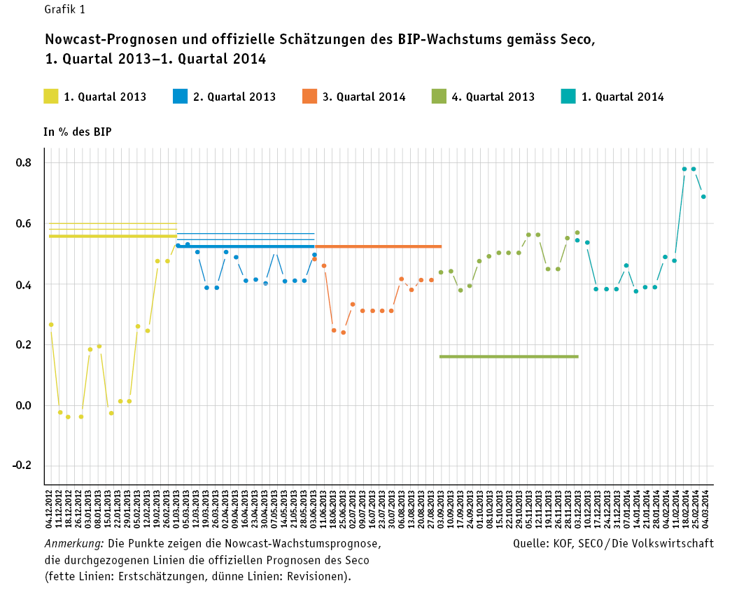 Nowcast-Prognosen und offizielle Schätzungen des BIP-Wachstums gemäss Seco, 1. Quartal 2013–1. Quartal 2014