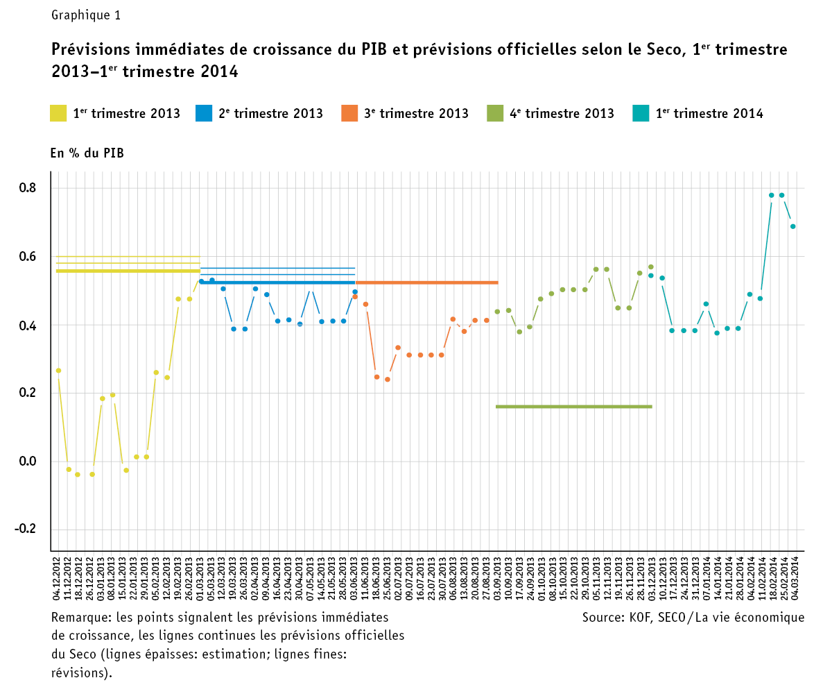 Siliverstovs_Grafik1_FR