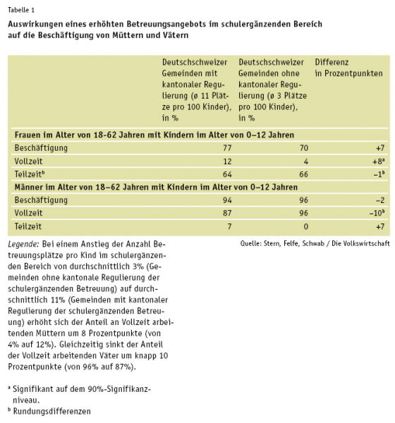 stern_felfe_schwab_tab1_de[1]