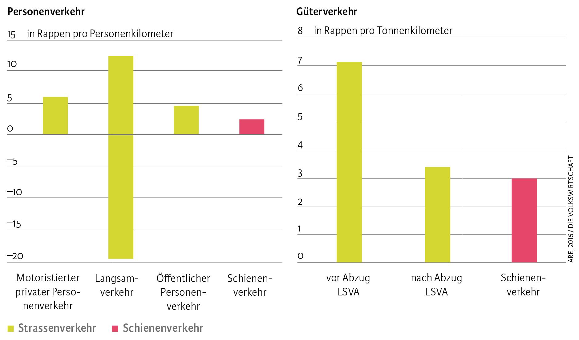 Küchenumbau Kosten Schweiz ~ auch der schienenverkehr verursacht externe kosten die volkswirtschaft